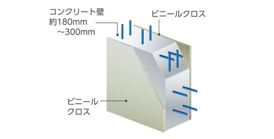 高い遮音性能の戸境壁